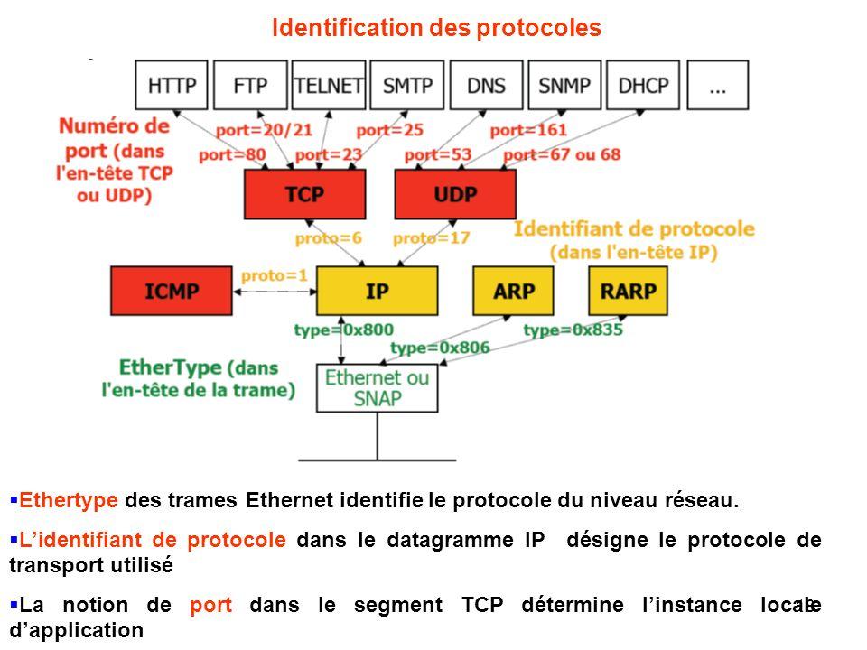 Identification des protocoles Ethertype des trames Ethernet identifie le protocole du niveau réseau. Lidentifiant de protocole dans le datagramme IP d