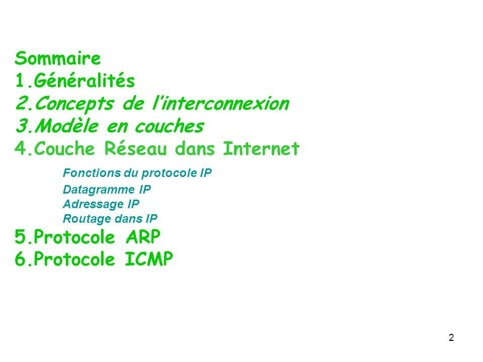 Sommaire 1.Généralités 2.Concepts de linterconnexion 3.Modèle en couches 4.Couche Réseau dans Internet Fonctions du protocole IP Datagramme IP Adressa