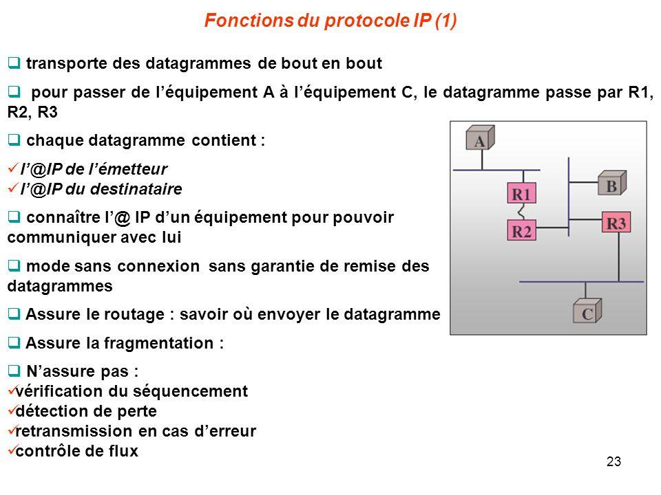 Fonctions du protocole IP (1) transporte des datagrammes de bout en bout pour passer de léquipement A à léquipement C, le datagramme passe par R1, R2,