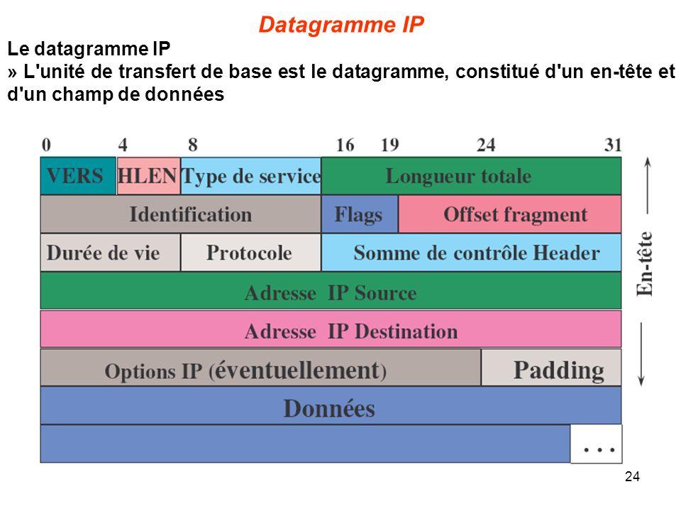 Datagramme IP Le datagramme IP » L'unité de transfert de base est le datagramme, constitué d'un en-tête et d'un champ de données 24
