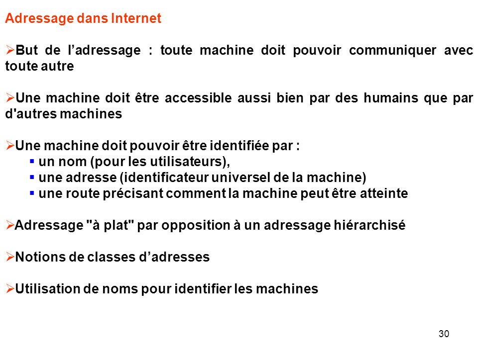 Adressage dans Internet But de ladressage : toute machine doit pouvoir communiquer avec toute autre Une machine doit être accessible aussi bien par de
