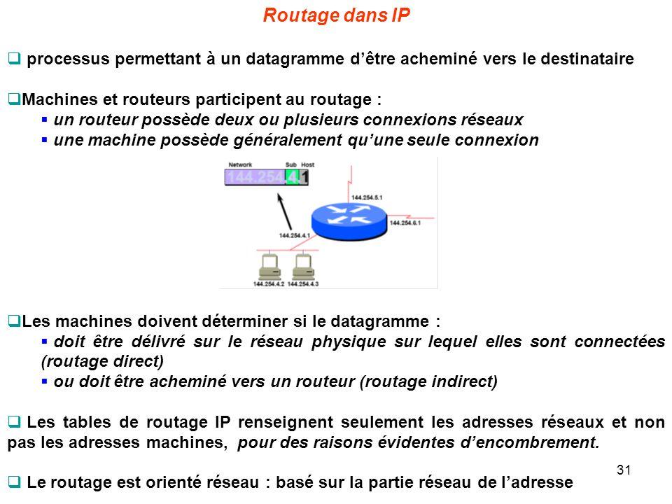 Routage dans IP processus permettant à un datagramme dêtre acheminé vers le destinataire Machines et routeurs participent au routage : un routeur poss