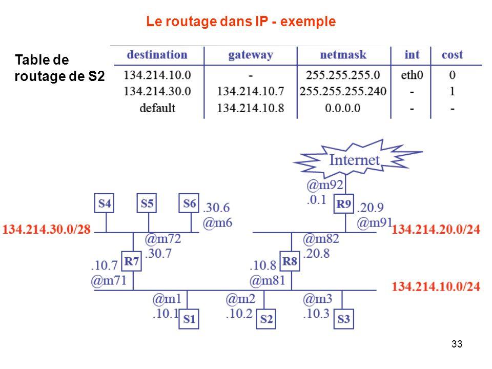 Le routage dans IP - exemple Table de routage de S2 33