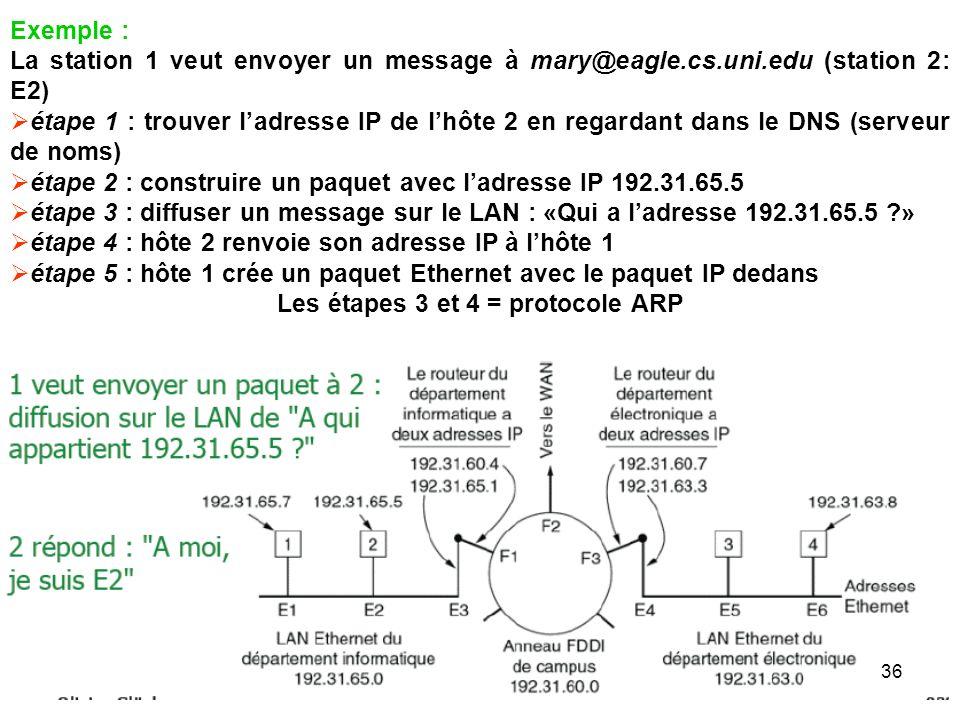 Exemple : La station 1 veut envoyer un message à mary@eagle.cs.uni.edu (station 2: E2) étape 1 : trouver ladresse IP de lhôte 2 en regardant dans le D