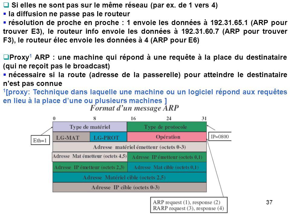 Si elles ne sont pas sur le même réseau (par ex. de 1 vers 4) la diffusion ne passe pas le routeur résolution de proche en proche : 1 envoie les donné