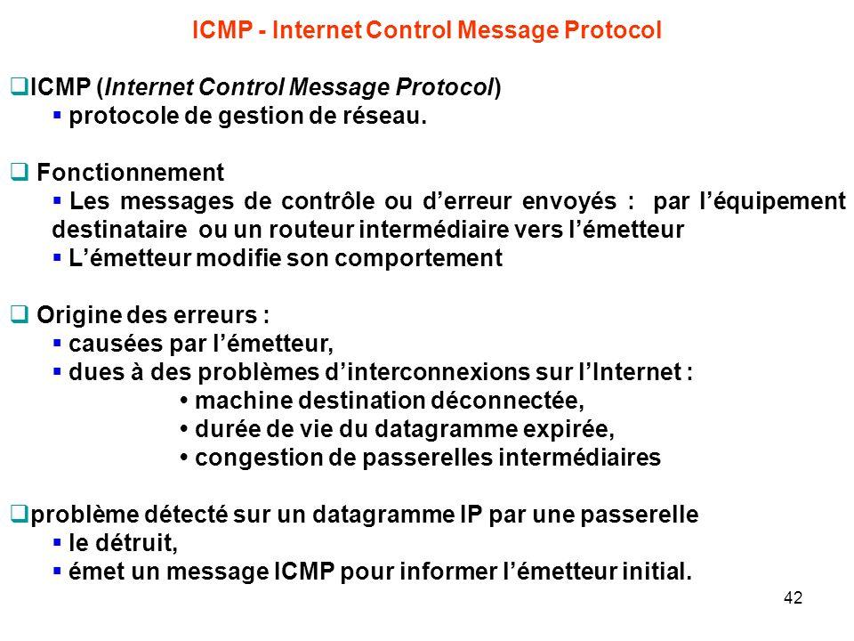 ICMP - Internet Control Message Protocol ICMP (Internet Control Message Protocol) protocole de gestion de réseau. Fonctionnement Les messages de contr
