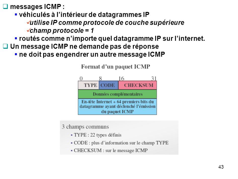 messages ICMP : véhiculés à lintérieur de datagrammes IP utilise IP comme protocole de couche supérieure champ protocole = 1 routés comme nimporte que