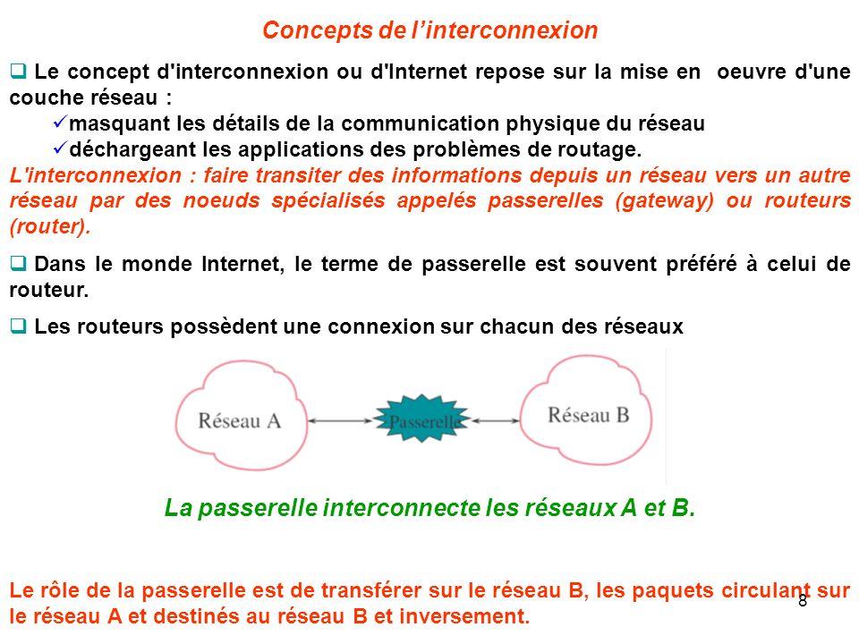 Le concept d'interconnexion ou d'Internet repose sur la mise en oeuvre d'une couche réseau : masquant les détails de la communication physique du rése