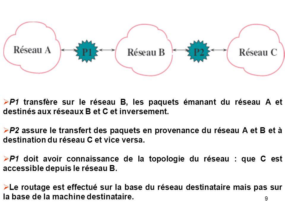 P1 transfère sur le réseau B, les paquets émanant du réseau A et destinés aux réseaux B et C et inversement. P2 assure le transfert des paquets en pro