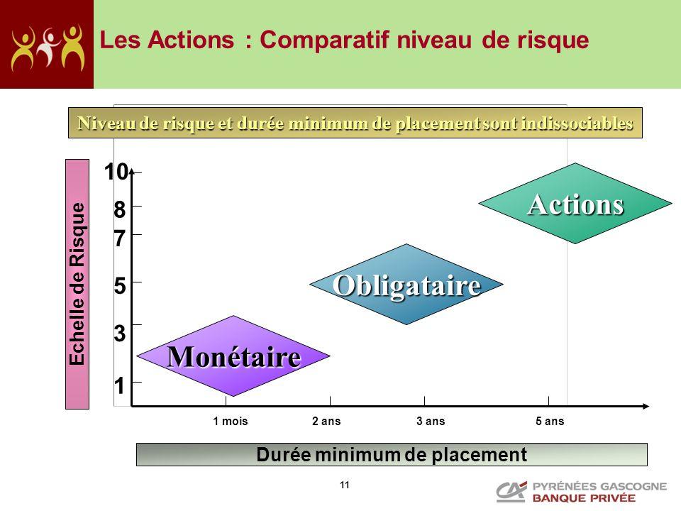 11 Durée minimum de placement Echelle de Risque Niveau de risque et durée minimum de placement sont indissociables 1 3 5 7 8 1 mois2 ans3 ans 5 ans 10