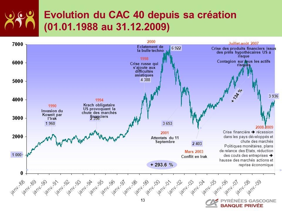 13 1 000 1 960 2 403 2 356 3 653 6 922 4 388 1990 Invasion du Koweït par lIrak 1994 Krach obligataire US provoquant la chute des marchés financiers 19