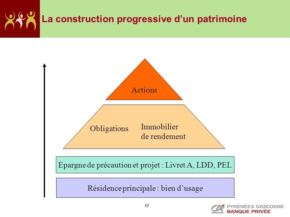 17 La construction progressive dun patrimoine Résidence principale : bien dusage Epargne de précaution et projet : Livret A, LDD, PEL Actions Obligati