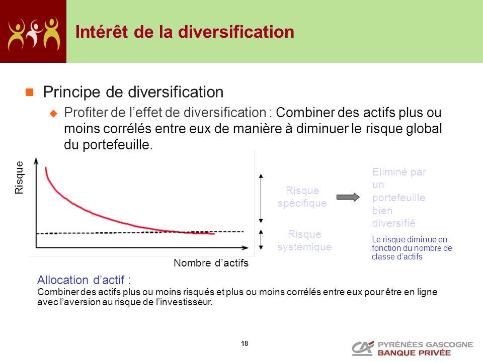 18 Intérêt de la diversification Le risque diminue en fonction du nombre de classe dactifs Allocation dactif : Combiner des actifs plus ou moins risqu