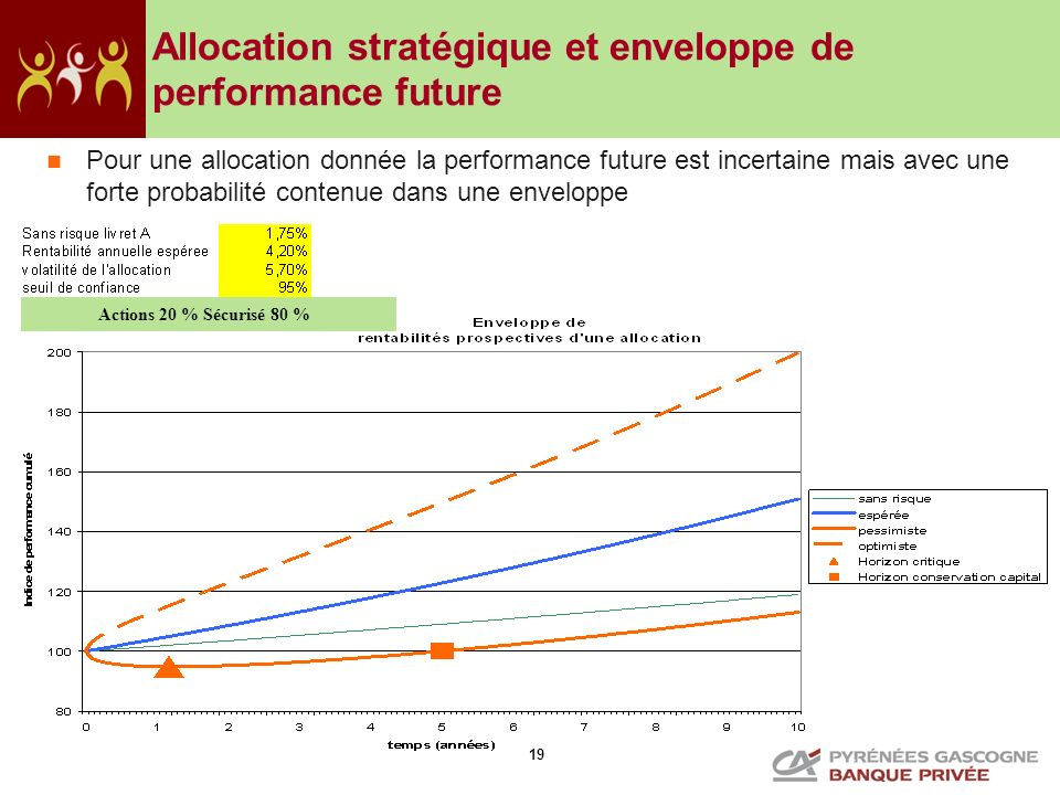 19 Allocation stratégique et enveloppe de performance future Pour une allocation donnée la performance future est incertaine mais avec une forte proba