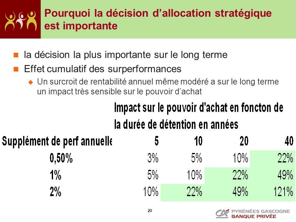 20 Pourquoi la décision dallocation stratégique est importante la décision la plus importante sur le long terme Effet cumulatif des surperformances Un