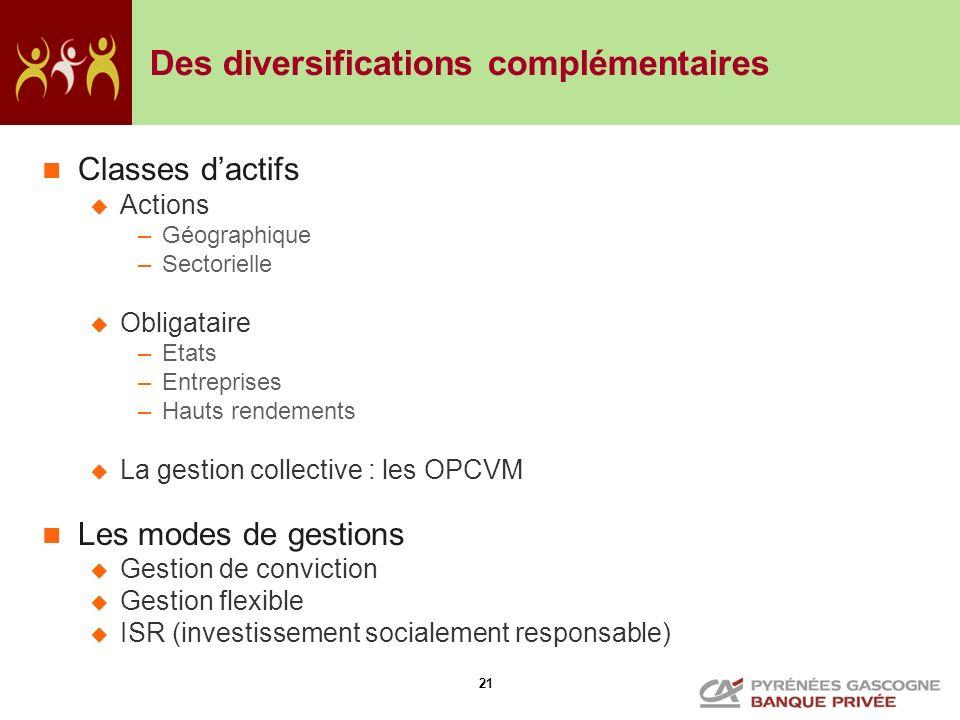 21 Des diversifications complémentaires Classes dactifs Actions –Géographique –Sectorielle Obligataire –Etats –Entreprises –Hauts rendements La gestio