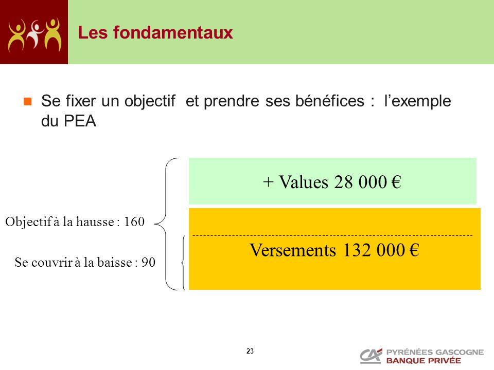 23 Les fondamentaux Se fixer un objectif et prendre ses bénéfices : lexemple du PEA Versements 132 000 + Values 28 000 Objectif à la hausse : 160 Se c