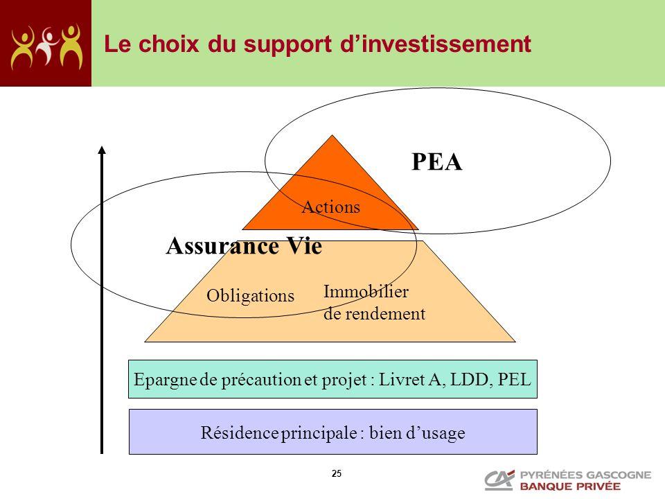 25 Résidence principale : bien dusage Epargne de précaution et projet : Livret A, LDD, PEL Actions Obligations Immobilier de rendement PEA Le choix du