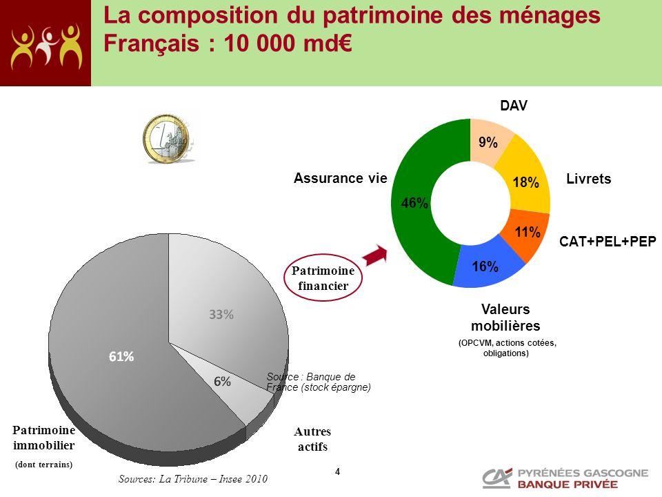 4 La composition du patrimoine des ménages Français : 10 000 md Patrimoine immobilier (dont terrains) Autres actifs Patrimoine financier Sources: La T