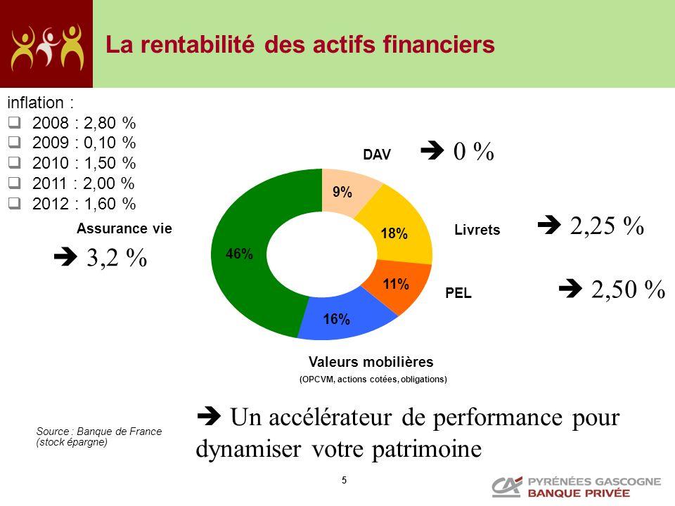 5 La rentabilité des actifs financiers Source : Banque de France (stock épargne) PEL Livrets DAV Assurance vie 16% 11% 18% 9% 46% Valeurs mobilières (