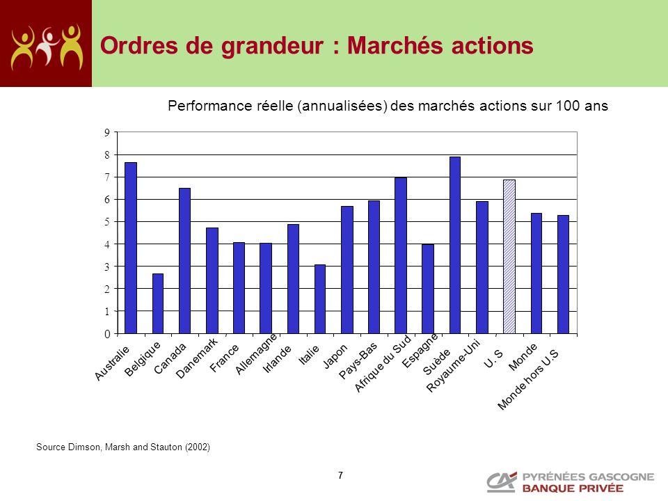 8 Ordres de grandeur : Marchés obligataires Performance réelle des marchés obligataires sur 100 ans Source Dimson, Marsh and Stauton (2002)