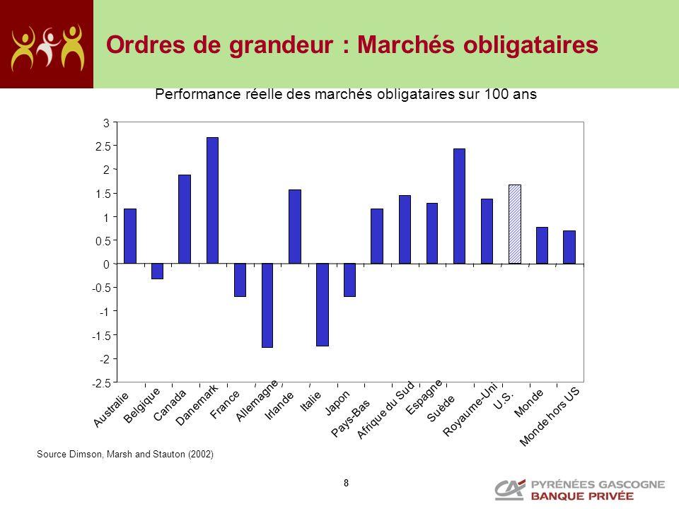 9 Un changement : la montée en puissance des Emergents MSCI marchés Emergents MSCI marchés Europe