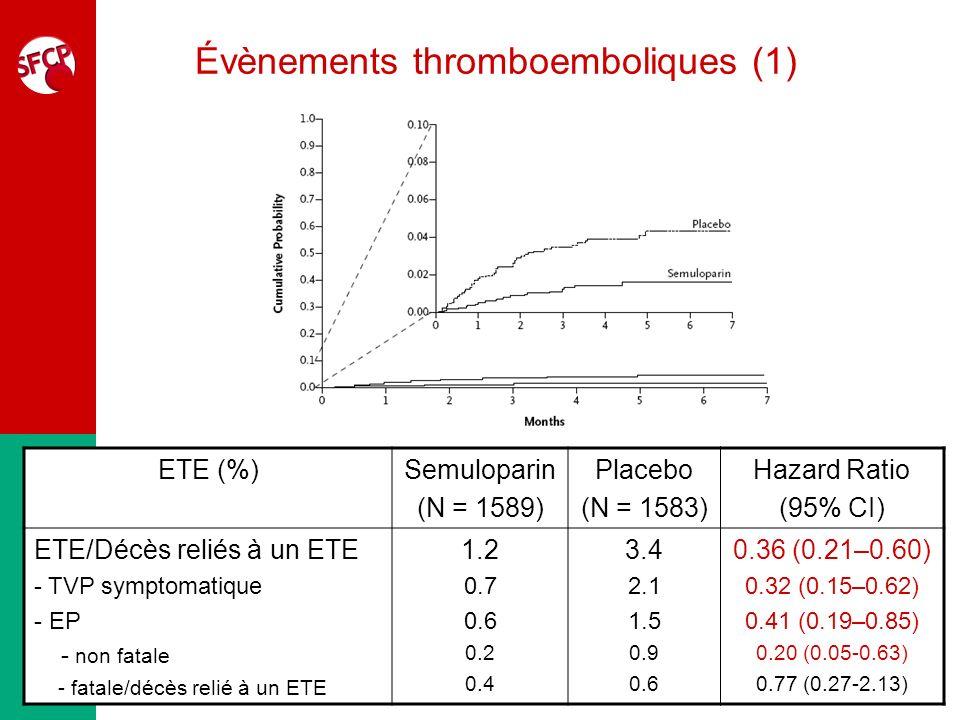 Évènements thromboemboliques (1) ETE (%)Semuloparin (N = 1589) Placebo (N = 1583) Hazard Ratio (95% CI) ETE/Décès reliés à un ETE - TVP symptomatique