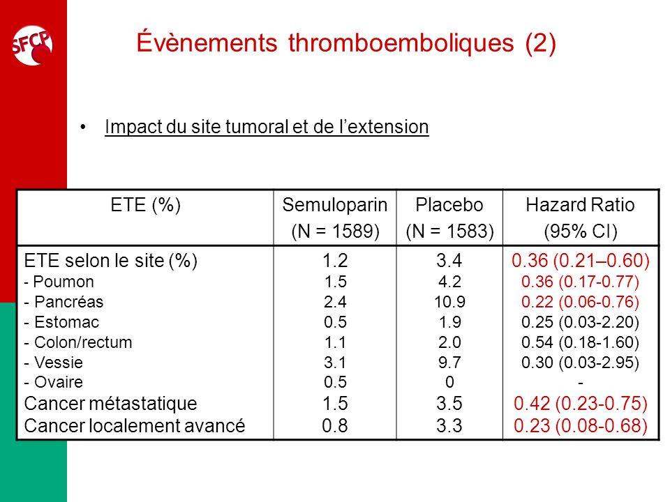 Évènements thromboemboliques (2) ETE (%)Semuloparin (N = 1589) Placebo (N = 1583) Hazard Ratio (95% CI) ETE selon le site (%) - Poumon - Pancréas - Es