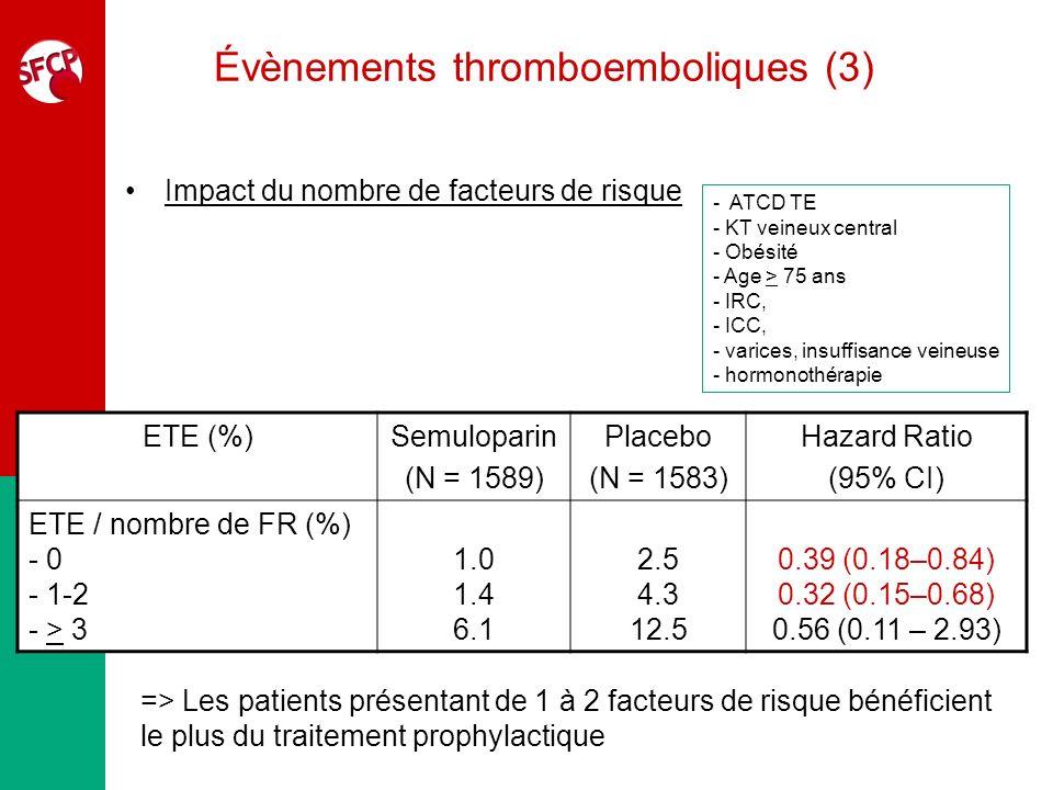 Évènements thromboemboliques (3) Impact du nombre de facteurs de risque - ATCD TE - KT veineux central - Obésité - Age > 75 ans - IRC, - ICC, - varice