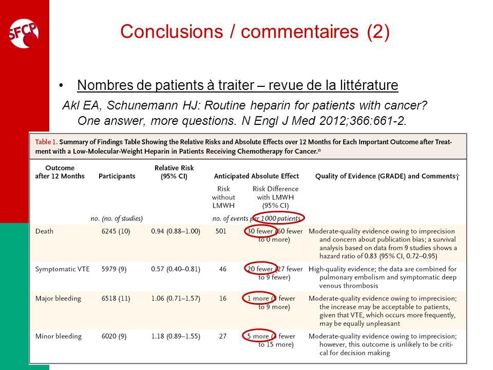 Conclusions / commentaires (2) Nombres de patients à traiter – revue de la littérature Akl EA, Schunemann HJ: Routine heparin for patients with cancer
