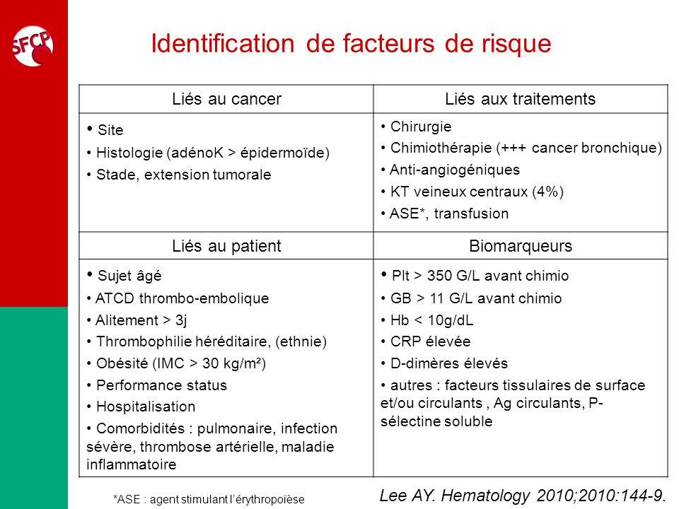 Le score de Khorana ParamètreScore Site tumoral Très haut risque : estomac, pancréas Haut risque : poumon, lymphome, gynécologique, vessie, testicule 2121 Plt > 350 G/L avant chimio1 Hb < 10g/dL ou utilisation dASE1 GB > 11 G/L avant chimio1 IMC > 35 kg/m²1 Chimiothérapie ambulatoire ScoreCatégorie de risqueRisque (%) 0Faible0,3% 1 - 2Intermédiaire2,0% > 3Elevé6,7% Khorana AA et al.