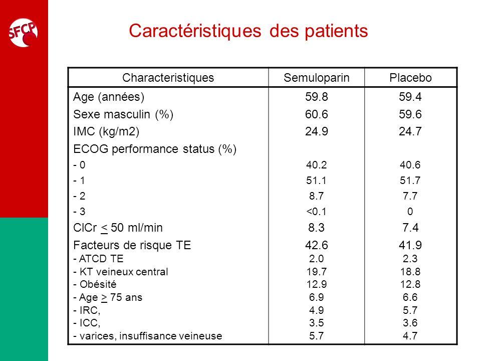 Caractéristiques des patients CharacteristiquesSemuloparinPlacebo Age (années) Sexe masculin (%) IMC (kg/m2) ECOG performance status (%) - 0 - 1 - 2 -