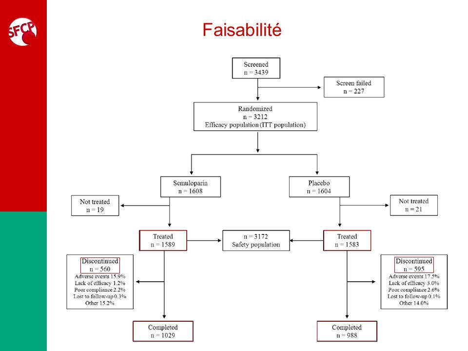 Effets secondaires Effets indésirables (%)Semuloparin (N = 1589) Placebo (N = 1583) Odd Ratio (95% CI) Saignements avec retentissement clinique Majeurs Non majeurs 2.8 1.2 1.6 2.0 1.1 0.9 1.41 (0.89–2.25) 1.05 (0.55–2.04) 1.86 (0.98–3.68) EI totaux85.084.6 EI reliés au traitement15.211.8 EI graves26.325.5 Décès toxiques12.111.7 EI entraînant un arrêt définitif du traitement 15.216.4