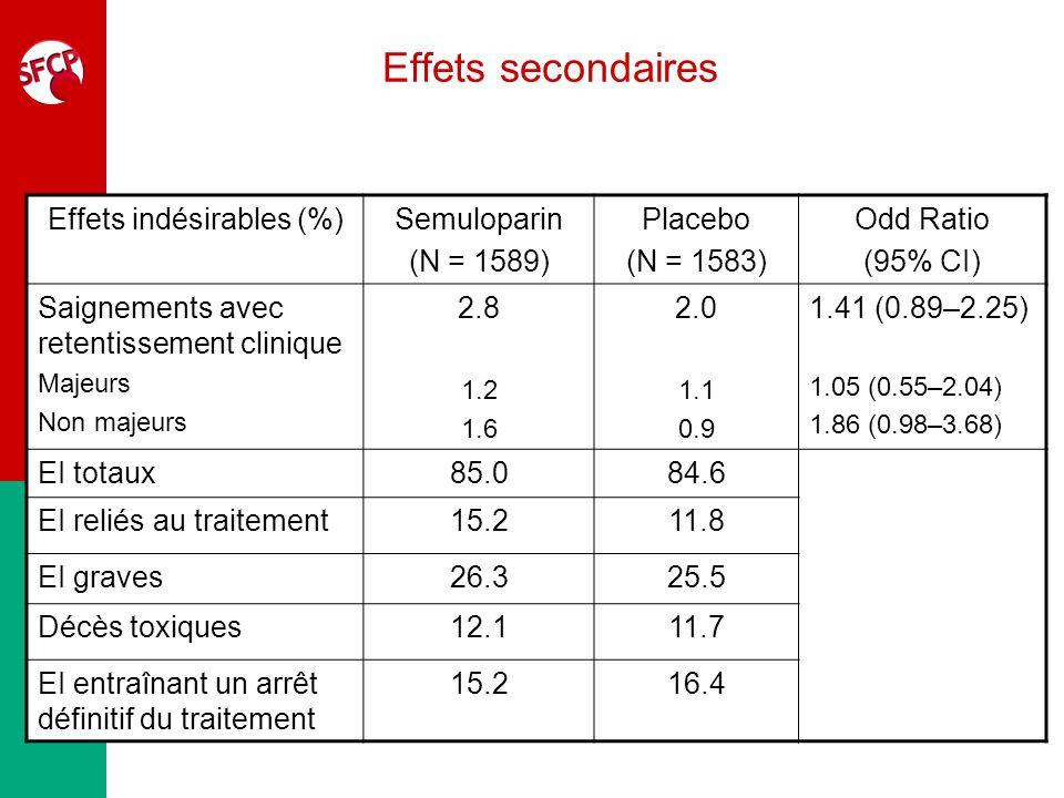 Évènements thromboemboliques (1) ETE (%)Semuloparin (N = 1589) Placebo (N = 1583) Hazard Ratio (95% CI) ETE/Décès reliés à un ETE - TVP symptomatique - EP - non fatale - fatale/décès relié à un ETE 1.2 0.7 0.6 0.2 0.4 3.4 2.1 1.5 0.9 0.6 0.36 (0.21–0.60) 0.32 (0.15–0.62) 0.41 (0.19–0.85) 0.20 (0.05-0.63) 0.77 (0.27-2.13)