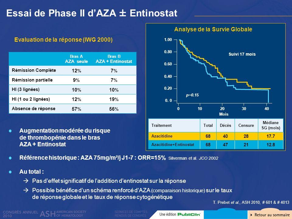 T. Prebet et al., ASH 2010, # 601 & # 4013 Augmentation modérée du risque de thrombopénie dans le bras AZA + Entinostat Référence historique : AZA 75m