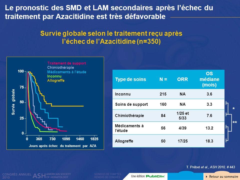 Survie globale selon le traitement reçu après léchec de lAzacitidine (n=350) T. Prébet et al., ASH 2010, # 443 Type de soinsN =ORR OS médiane (mois) I