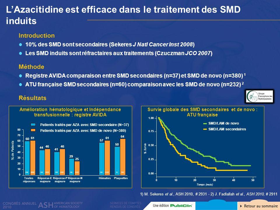 LAzacitidine est efficace dans le traitement des SMD induits 1) M. Sekeres et al., ASH 2010, # 2931 - 2) J. Fadlallah et al., ASH 2010, # 2911 Introdu