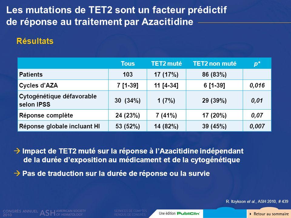 Résultats TousTET2 mutéTET2 non mutép* Patients10317 (17%)86 (83%) Cycles dAZA7 [1-39]11 [4-34]6 [1-39]0,016 Cytogénétique défavorable selon IPSS 30 (