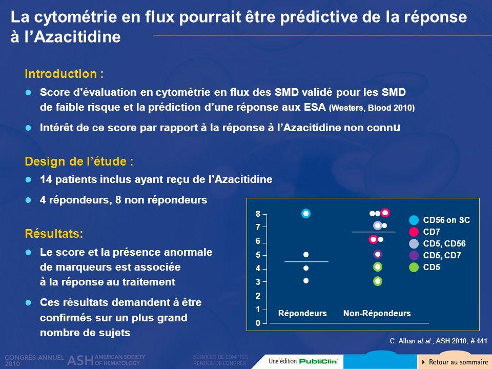 Introduction : Score dévaluation en cytométrie en flux des SMD validé pour les SMD de faible risque et la prédiction dune réponse aux ESA (Westers, Bl