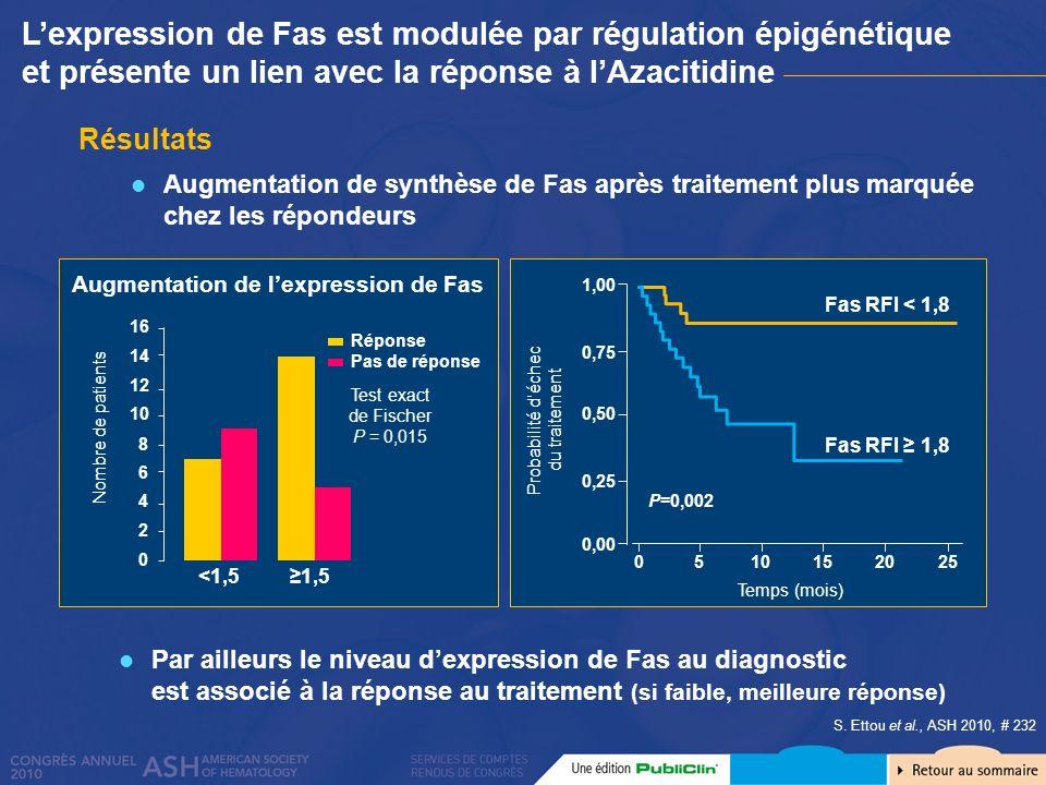 Résultats Augmentation de synthèse de Fas après traitement plus marquée chez les répondeurs S. Ettou et al., ASH 2010, # 232 Lexpression de Fas est mo