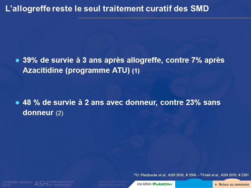 Lallogreffe reste le seul traitement curatif des SMD 1) U. Platzbecke et al., ASH 2010, # 3500 – 2) Field et al., ASH 2010, # 2381 39% de survie à 3 a