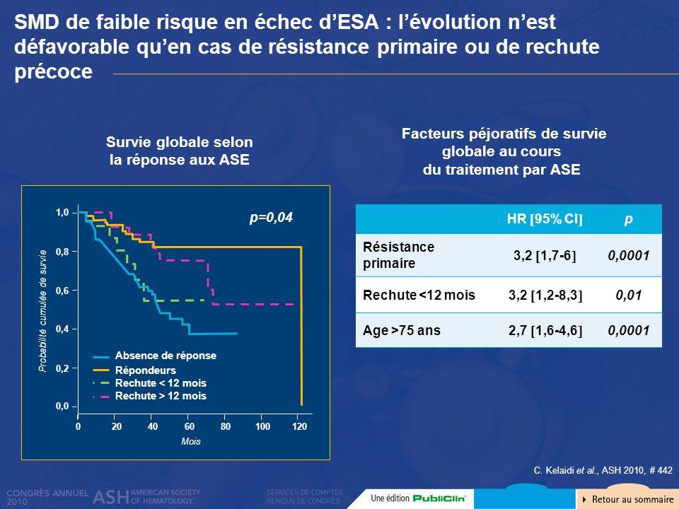 Facteurs péjoratifs de survie globale au cours du traitement par ASE HR 95% CI p Résistance primaire 3,2 1,7-6 0,0001 Rechute <12 mois 3,2 1,2-8,3 0,0