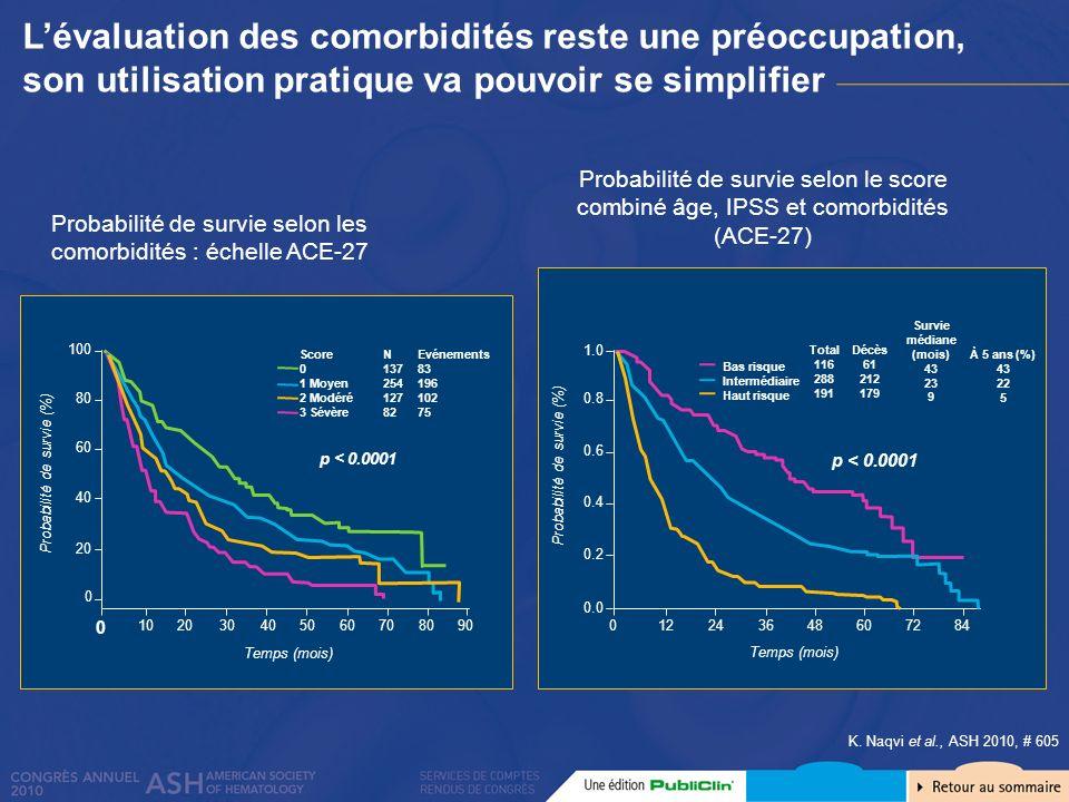 K. Naqvi et al., ASH 2010, # 605 Lévaluation des comorbidités reste une préoccupation, son utilisation pratique va pouvoir se simplifier Probabilité d