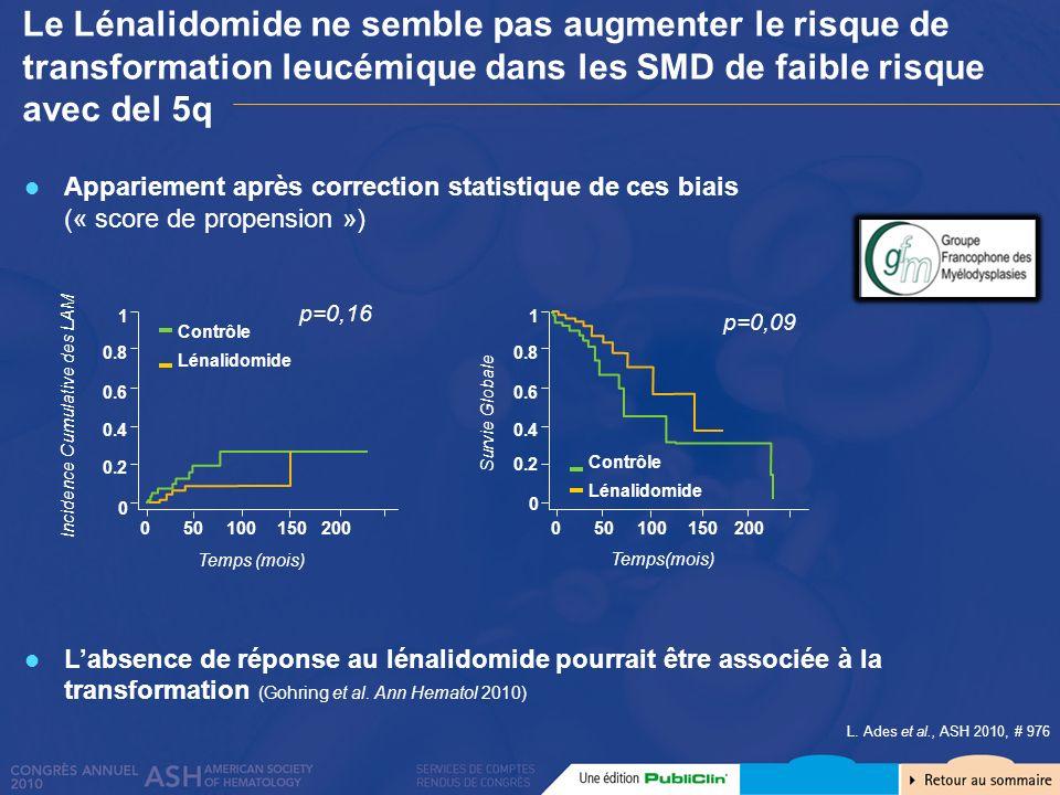EZH2 muté : meilleure réponse à lAzacitidine TP53 muté : diminution du clone sous Azacitidine mais non négativation car présence à la rechute Population moins sélectionnée montre des résultats discordants avec seulement 27% danomalies au niveau du chromosome 7 Pas de réponse pour la sous bande 7q36.1 (1) Survie globale et Survie sans progression pour les patients mutés EZH2 et/ou ASXL1 Impact des mutations TP53 et des gènes polycomb 0.0 0.2 0.4 0.6 0.8 1.0 01020 30 4050 Mois Survie globale Wild type (n=38, OS=11.9m) Mutant (n=25, OS=20.8m) P<0.007 0.0 0.2 0.4 0.6 0.8 1.0 01020304050 Mois Wild type (n=36, PFS=8.9m) Mutant (n=22, PFS=17.7m) P<0.004 Survie sans progression AG.