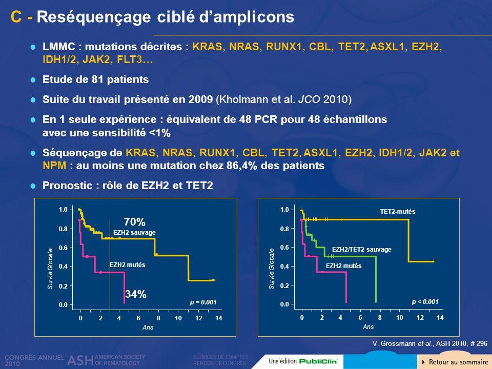 C - Reséquençage ciblé damplicons V. Grossmann et al., ASH 2010, # 296 LMMC : mutations décrites : KRAS, NRAS, RUNX1, CBL, TET2, ASXL1, EZH2, IDH1/2,