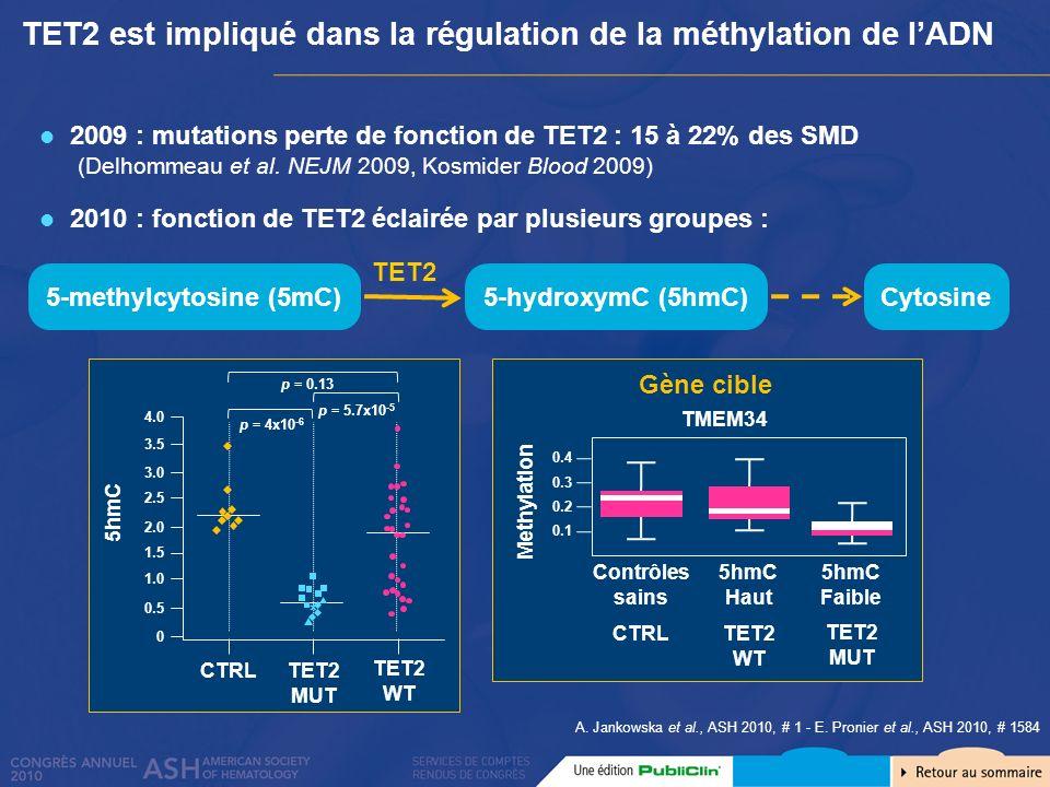 TET2 est impliqué dans la régulation de la méthylation de lADN A. Jankowska et al., ASH 2010, # 1 - E. Pronier et al., ASH 2010, # 1584 2009 : mutatio