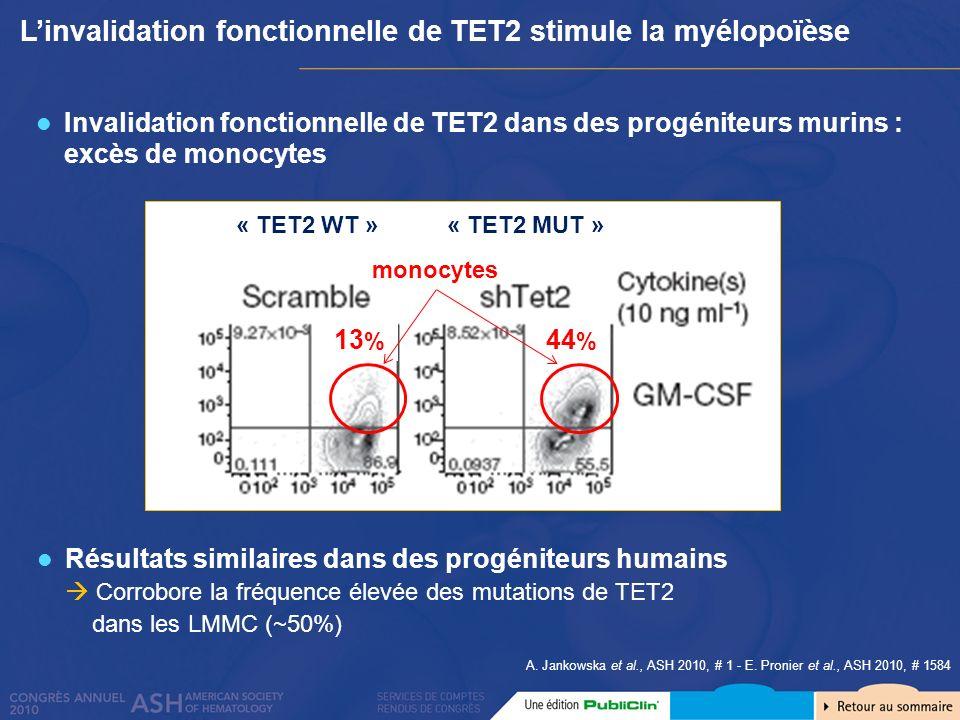 Linvalidation fonctionnelle de TET2 stimule la myélopoïèse A. Jankowska et al., ASH 2010, # 1 - E. Pronier et al., ASH 2010, # 1584 Invalidation fonct