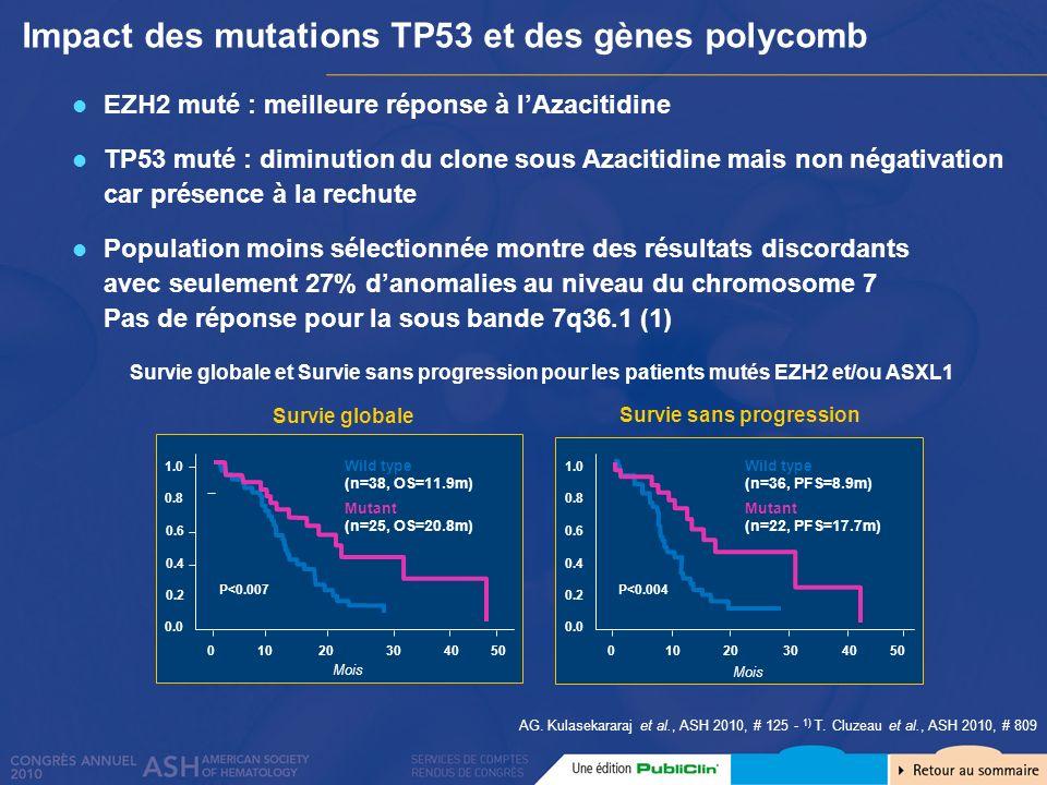 EZH2 muté : meilleure réponse à lAzacitidine TP53 muté : diminution du clone sous Azacitidine mais non négativation car présence à la rechute Populati