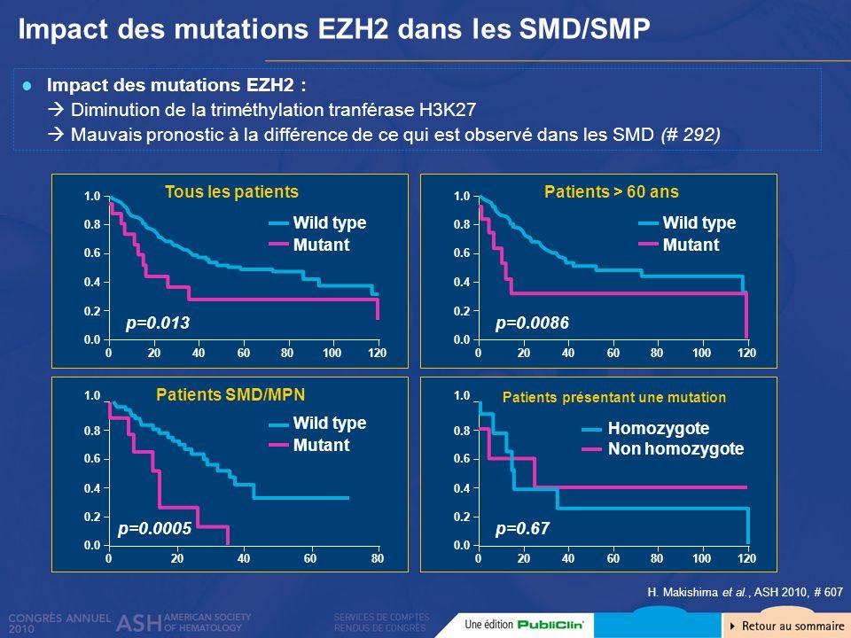 Impact des mutations EZH2 dans les SMD/SMP H. Makishima et al., ASH 2010, # 607 Impact des mutations EZH2 : Diminution de la triméthylation tranférase