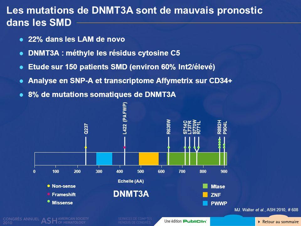 Les mutations de DNMT3A sont de mauvais pronostic dans les SMD MJ. Walter et al., ASH 2010, # 608 22% dans les LAM de novo DNMT3A : méthyle les résidu